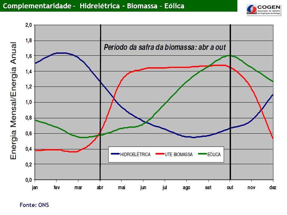 Complementaridade – Hidrelétrica - Biomassa – Eólica