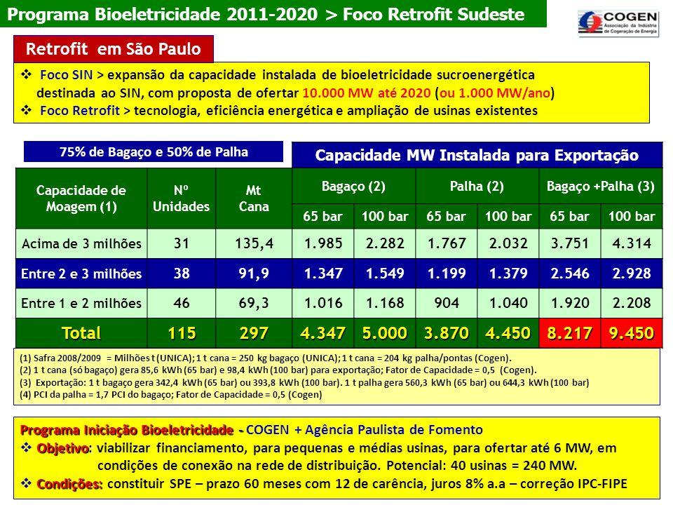 Capacidade MW Instalada para Exportação