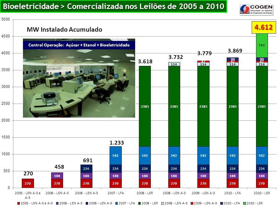 Bioeletricidade > Comercializada nos Leilões de 2005 a 2010