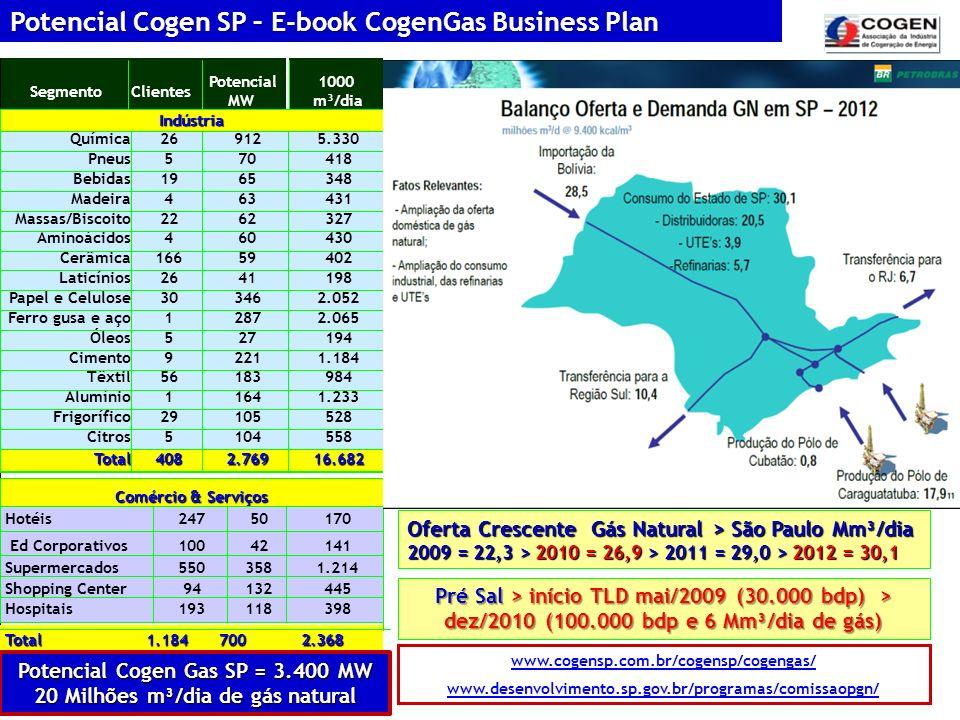 Potencial Cogen Gas SP = 3.400 MW 20 Milhões m³/dia de gás natural