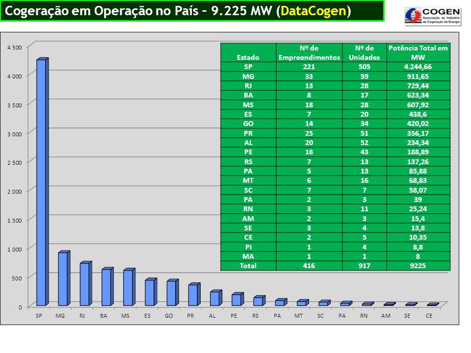 Cogeração em Operação no País – 9.225 MW (DataCogen)