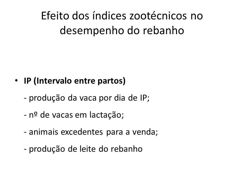 Efeito dos índices zootécnicos no desempenho do rebanho