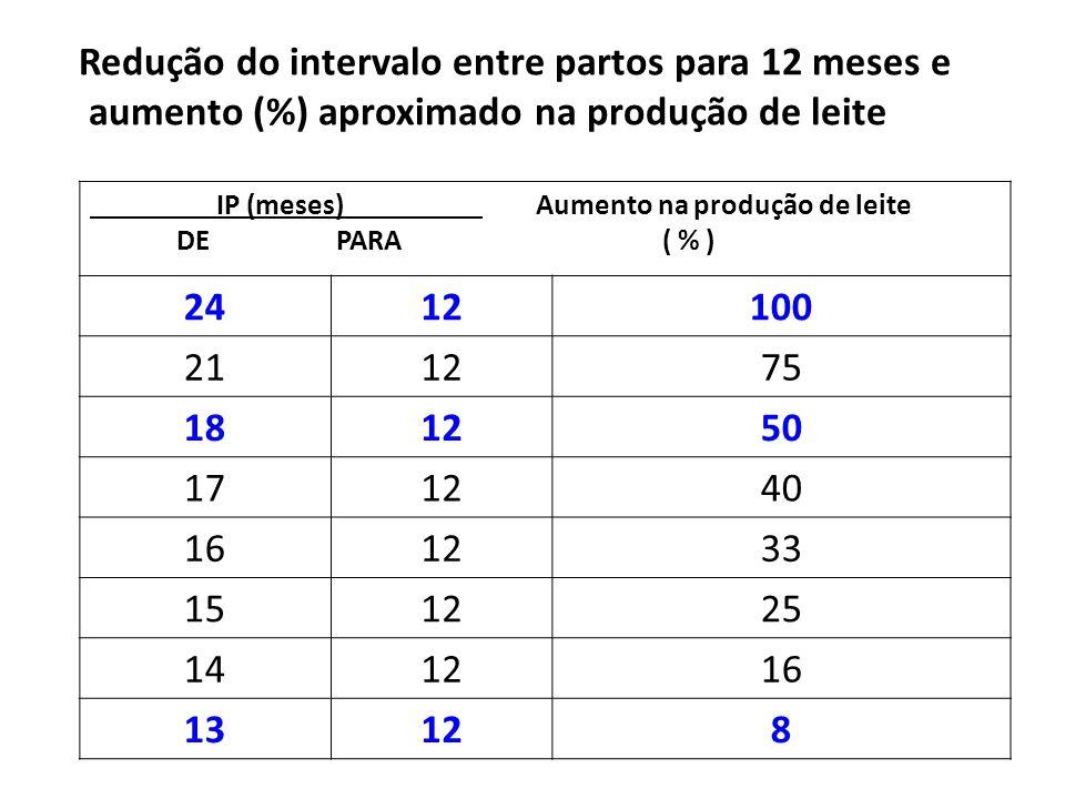 Redução do intervalo entre partos para 12 meses e aumento (%) aproximado na produção de leite
