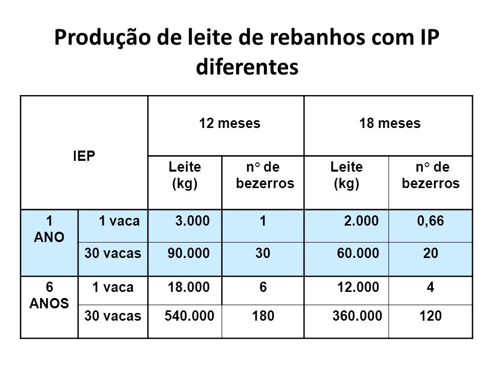 Produção de leite de rebanhos com IP diferentes