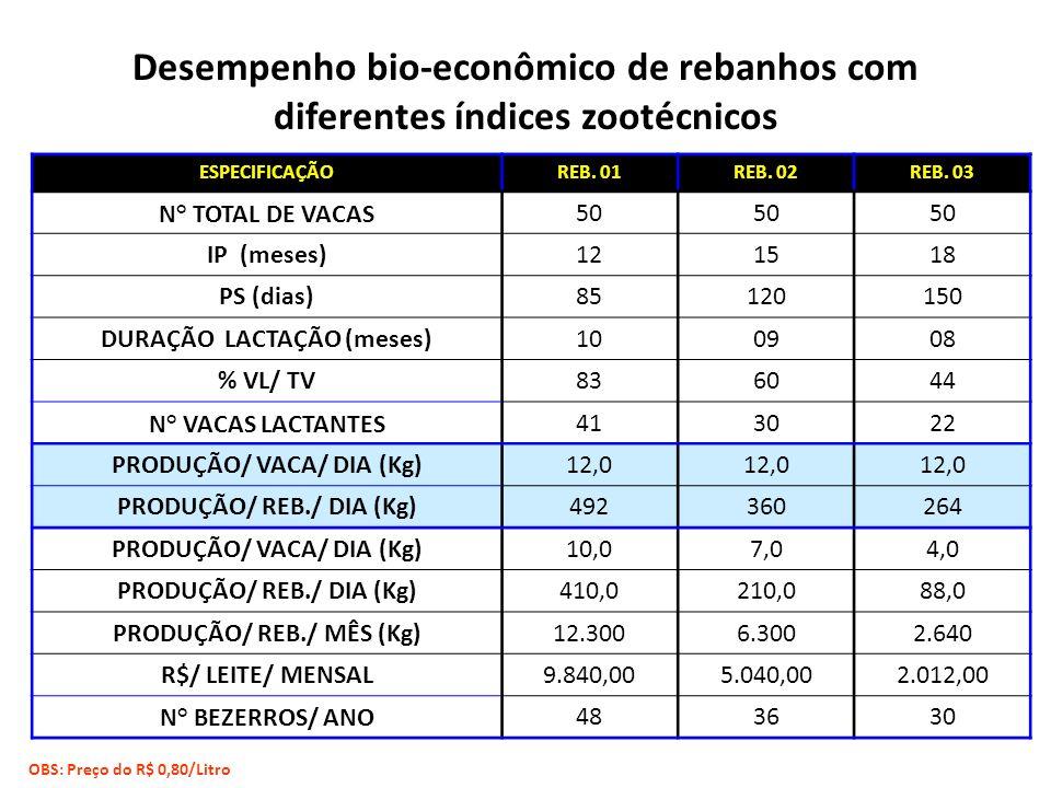 Desempenho bio-econômico de rebanhos com diferentes índices zootécnicos