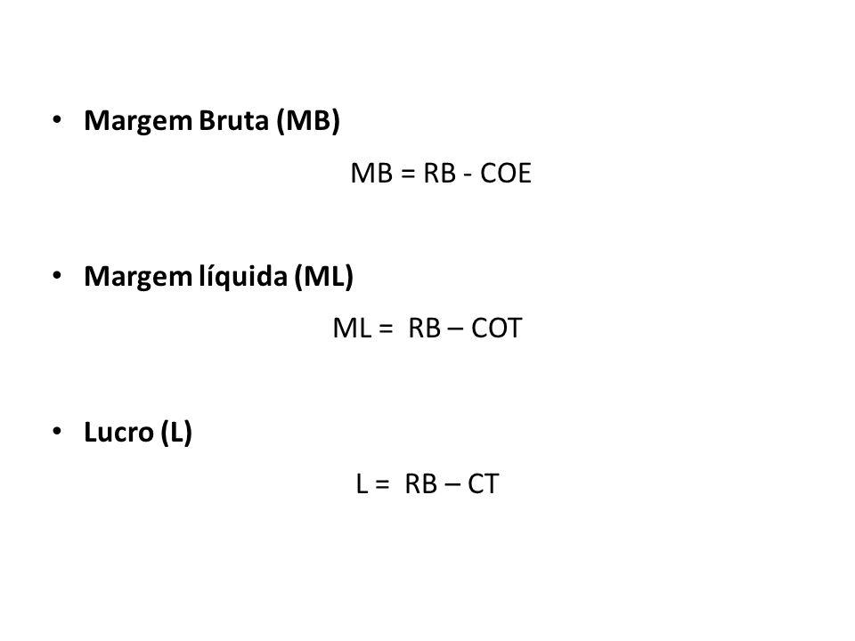 Margem Bruta (MB) MB = RB - COE Margem líquida (ML) ML = RB – COT Lucro (L) L = RB – CT