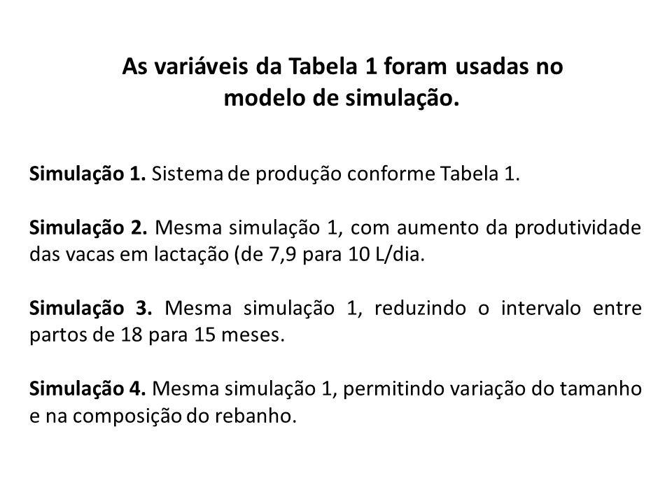 As variáveis da Tabela 1 foram usadas no