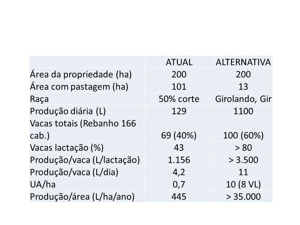 ATUAL ALTERNATIVA. Área da propriedade (ha) 200. Área com pastagem (ha) 101. 13. Raça. 50% corte.