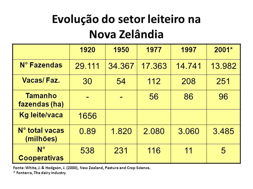 Evolução do setor leiteiro na Nova Zelândia