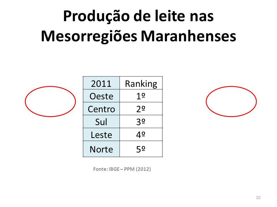 Produção de leite nas Mesorregiões Maranhenses