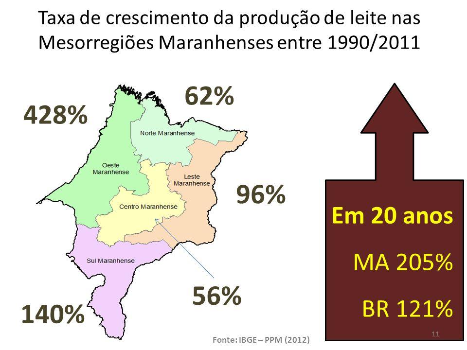 Taxa de crescimento da produção de leite nas Mesorregiões Maranhenses entre 1990/2011