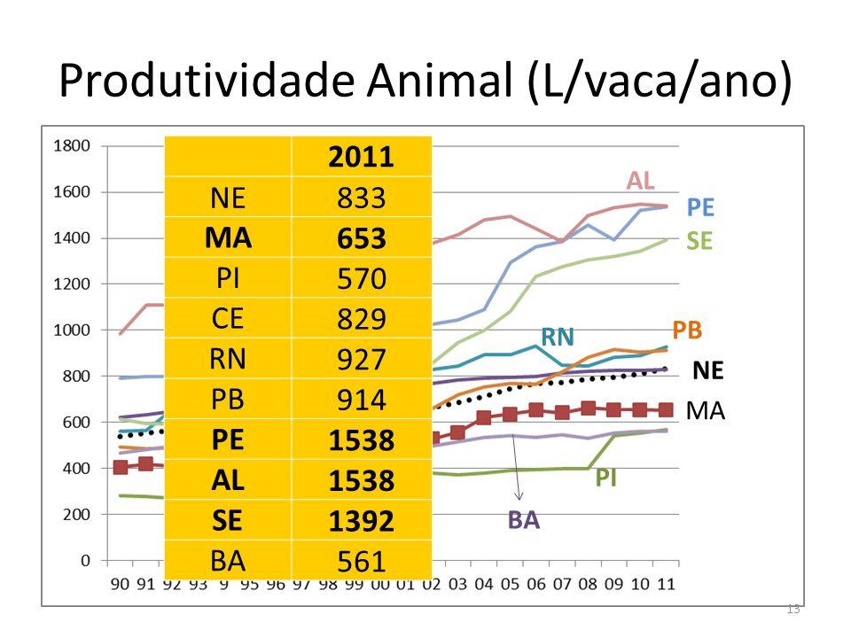 Produtividade Animal (L/vaca/ano)