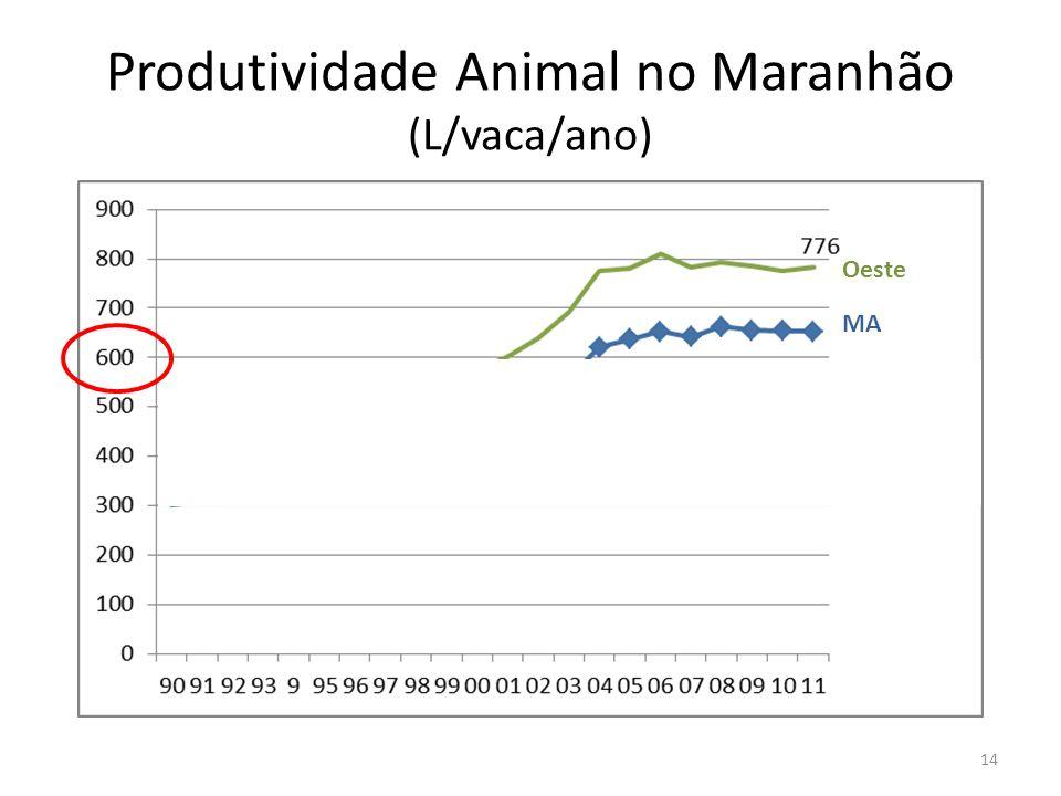 Produtividade Animal no Maranhão (L/vaca/ano)