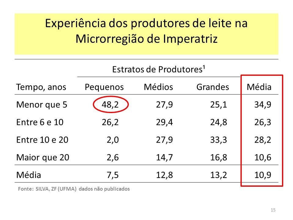 Experiência dos produtores de leite na Microrregião de Imperatriz