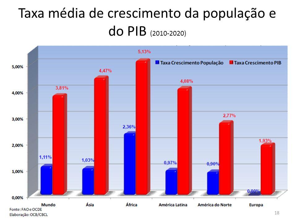 Taxa média de crescimento da população e do PIB (2010-2020)