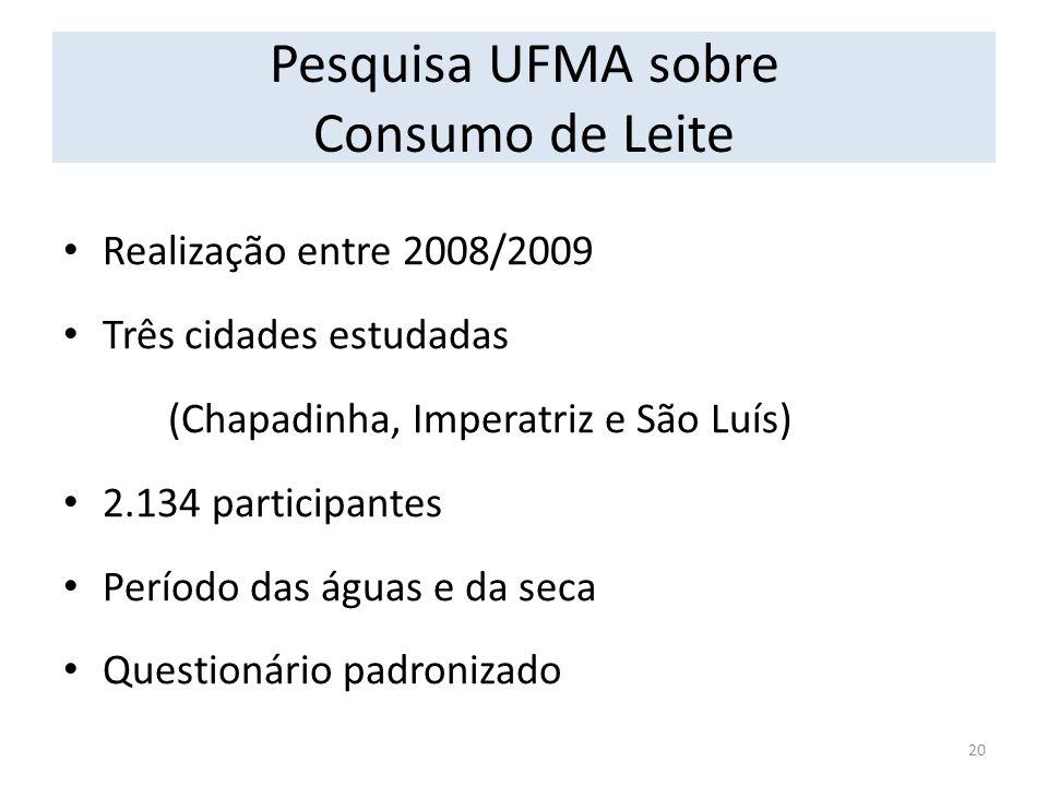 Pesquisa UFMA sobre Consumo de Leite