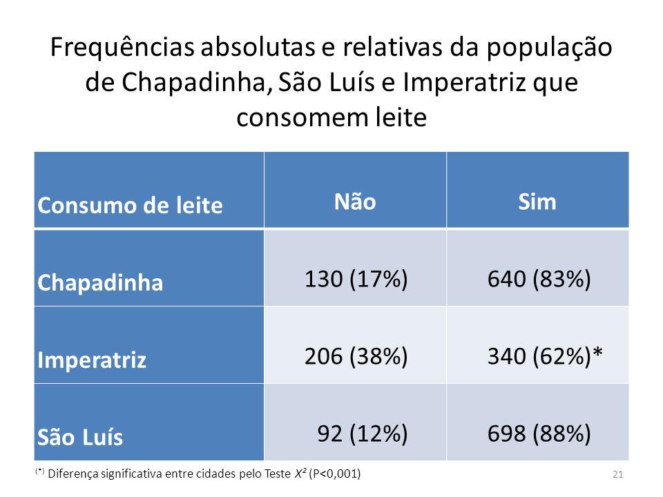 Frequências absolutas e relativas da população de Chapadinha, São Luís e Imperatriz que consomem leite