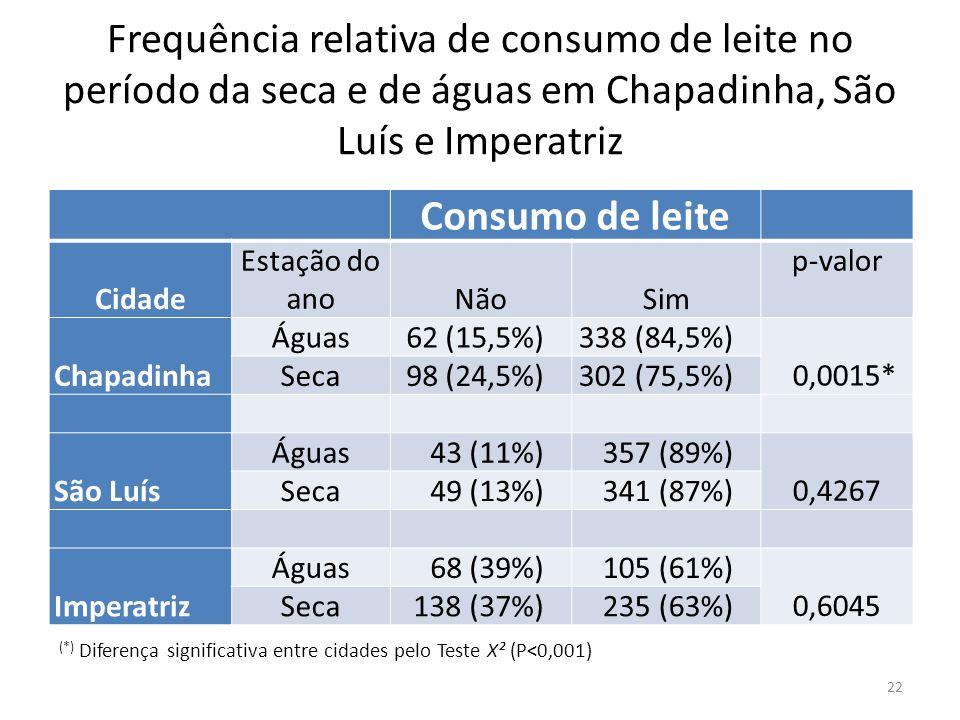 Frequência relativa de consumo de leite no período da seca e de águas em Chapadinha, São Luís e Imperatriz