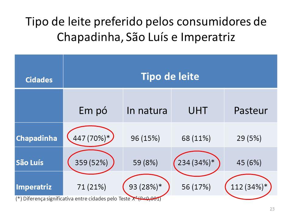 Tipo de leite preferido pelos consumidores de Chapadinha, São Luís e Imperatriz