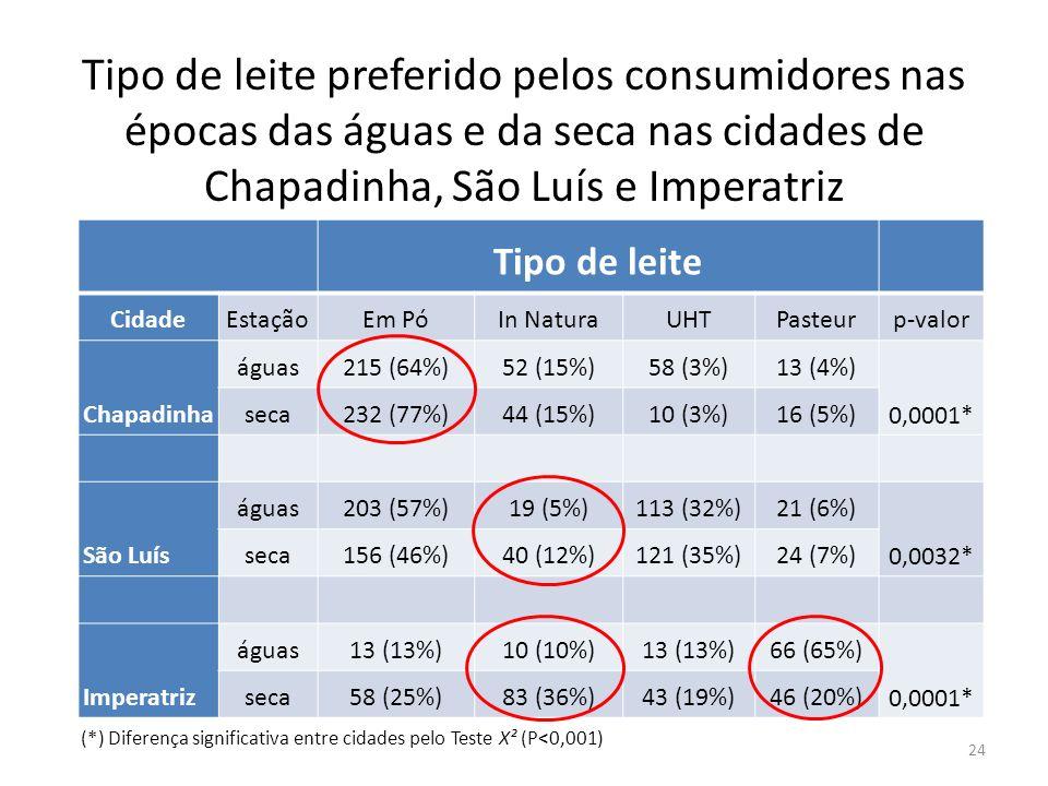 Tipo de leite preferido pelos consumidores nas épocas das águas e da seca nas cidades de Chapadinha, São Luís e Imperatriz