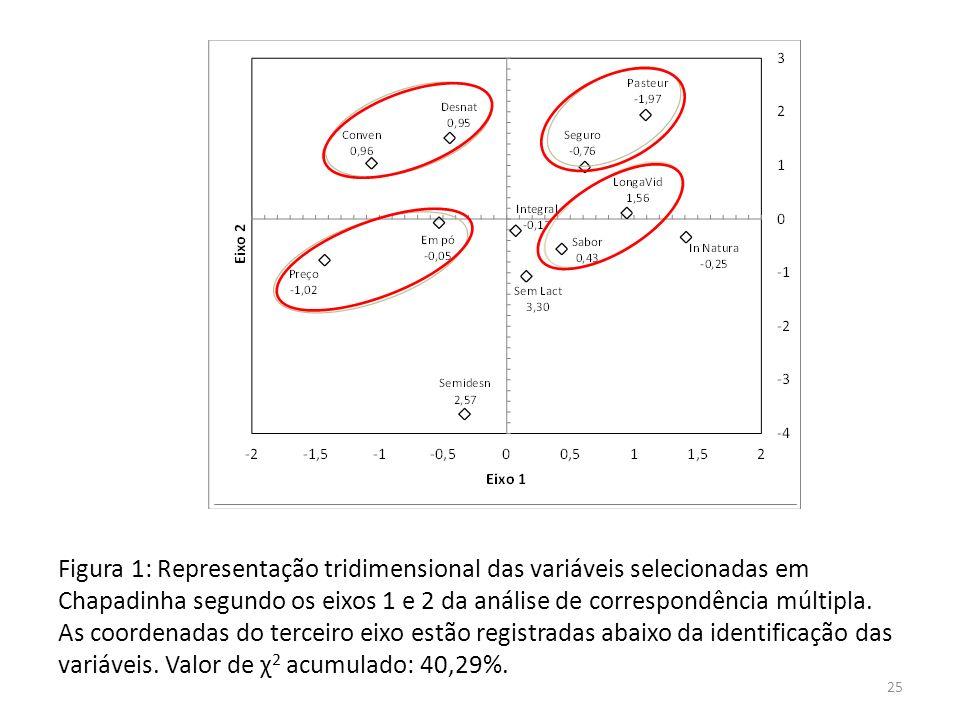 Figura 1: Representação tridimensional das variáveis selecionadas em Chapadinha segundo os eixos 1 e 2 da análise de correspondência múltipla.