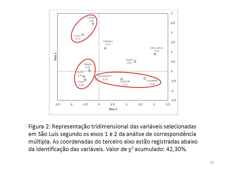 Figura 2: Representação tridimensional das variáveis selecionadas em São Luís segundo os eixos 1 e 2 da análise de correspondência múltipla.