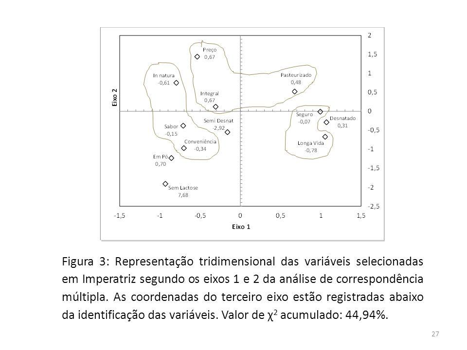 Figura 3: Representação tridimensional das variáveis selecionadas em Imperatriz segundo os eixos 1 e 2 da análise de correspondência múltipla.