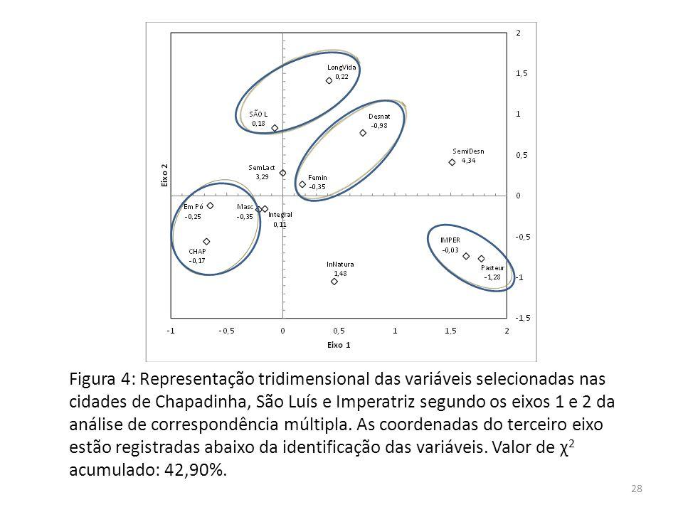 Figura 4: Representação tridimensional das variáveis selecionadas nas cidades de Chapadinha, São Luís e Imperatriz segundo os eixos 1 e 2 da análise de correspondência múltipla.