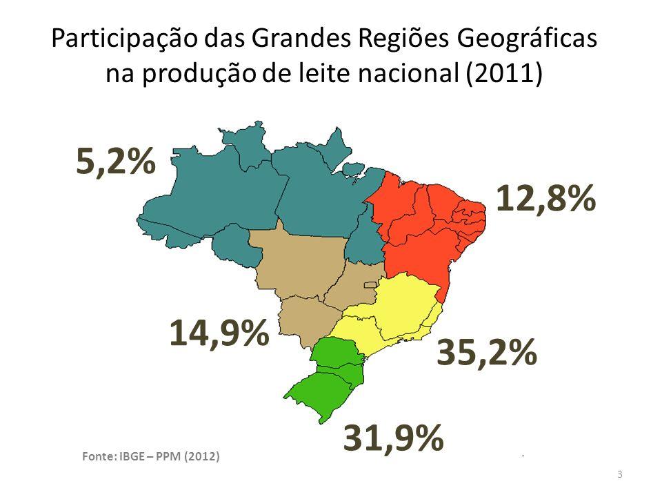 Participação das Grandes Regiões Geográficas na produção de leite nacional (2011)