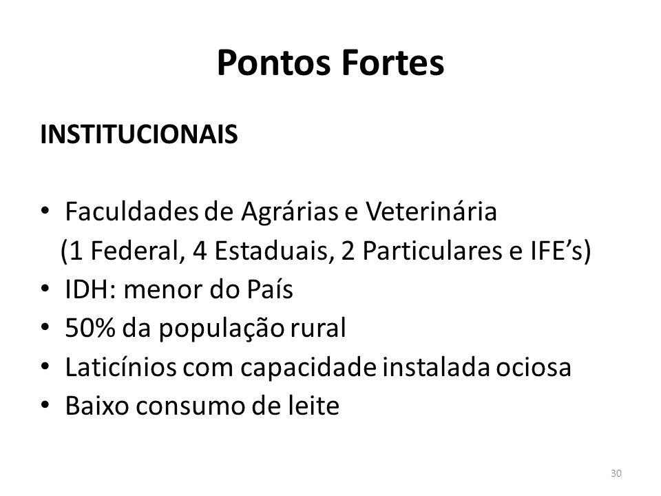 Pontos Fortes INSTITUCIONAIS Faculdades de Agrárias e Veterinária