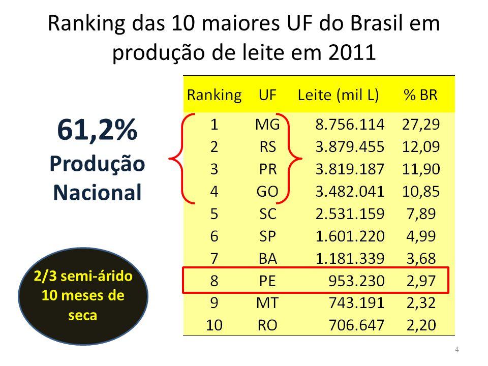 Ranking das 10 maiores UF do Brasil em produção de leite em 2011