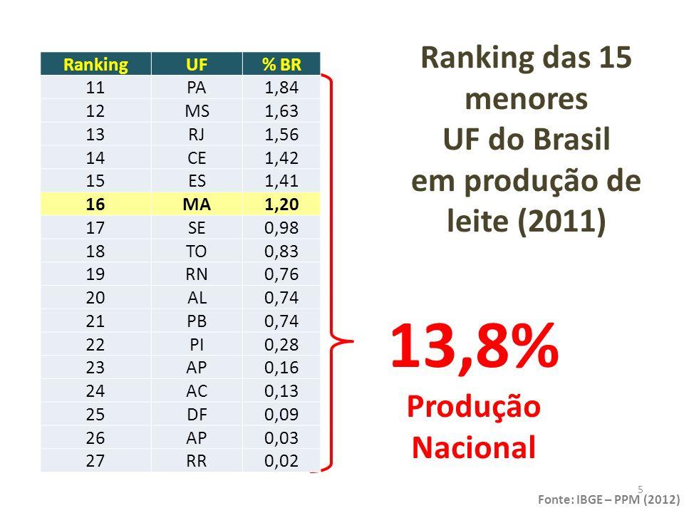 Ranking das 15 menores UF do Brasil em produção de leite (2011)
