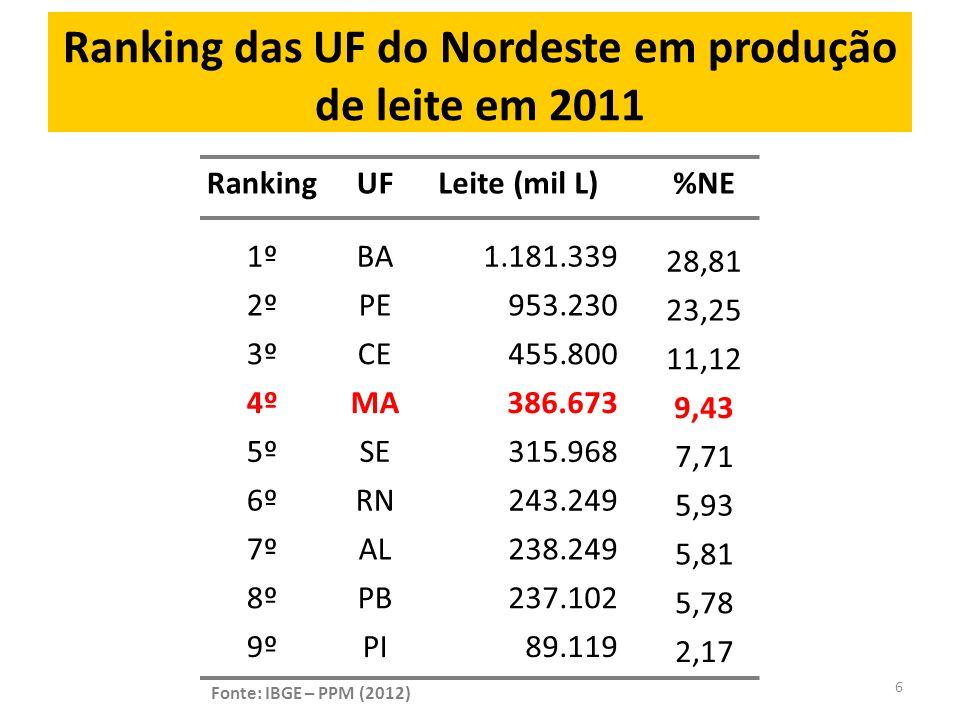 Ranking das UF do Nordeste em produção de leite em 2011