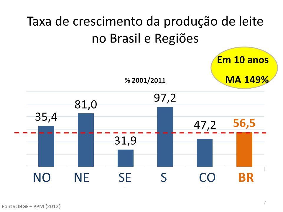 Taxa de crescimento da produção de leite no Brasil e Regiões