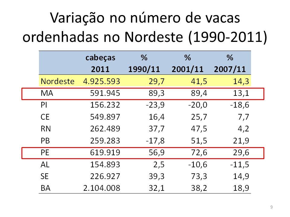 Variação no número de vacas ordenhadas no Nordeste (1990-2011)