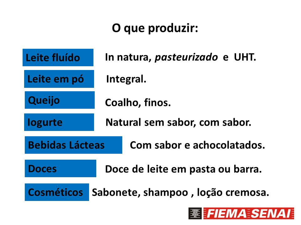 O que produzir: Leite fluído In natura, pasteurizado e UHT.