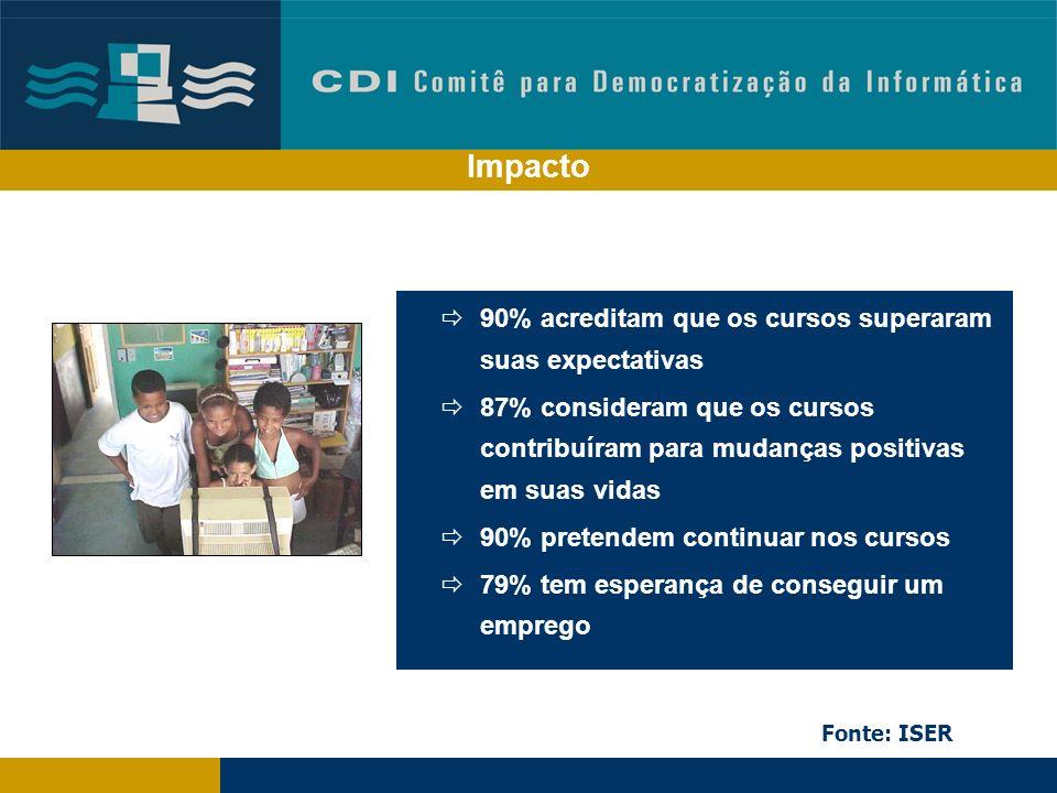 Impacto Impacto. 90% acreditam que os cursos superaram suas expectativas.