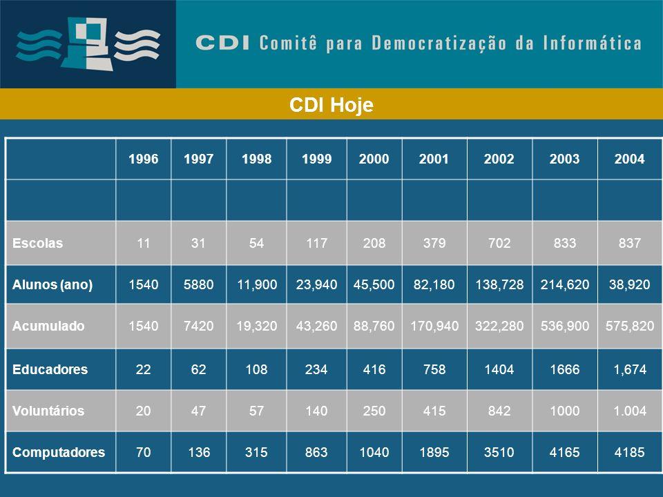 CDI Hoje 1996. 1997. 1998. 1999. 2000. 2001. 2002. 2003. 2004. Escolas. 11. 31. 54. 117.