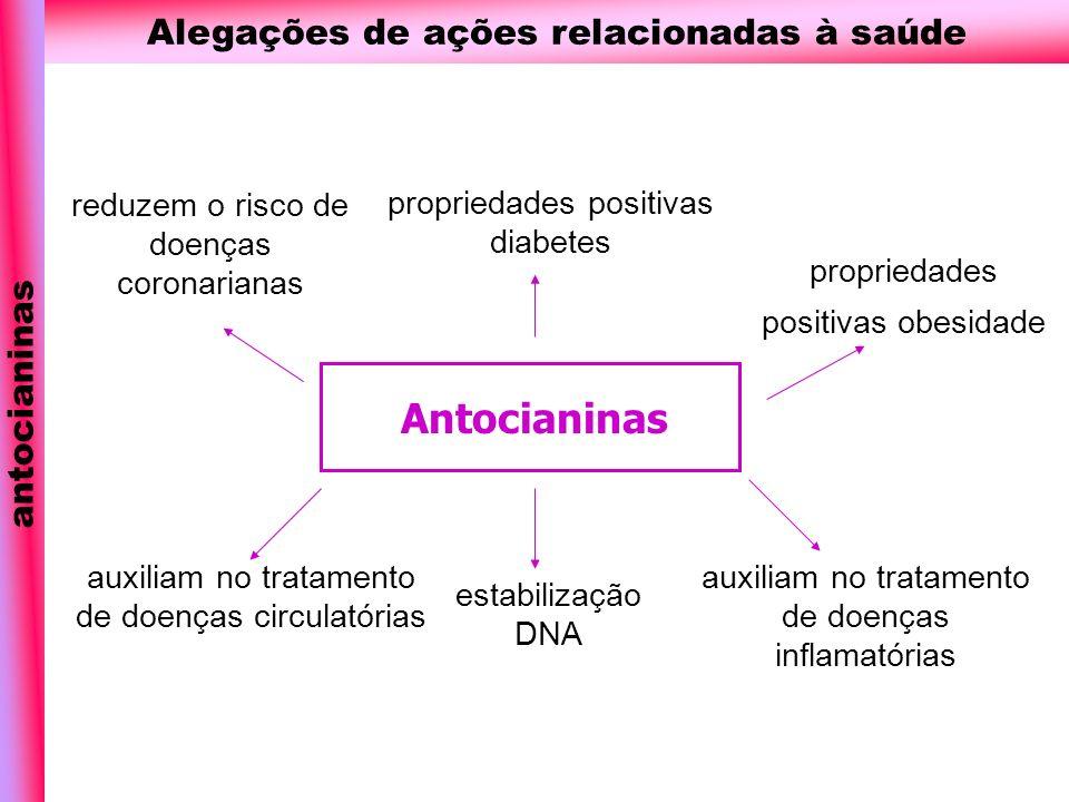 Antocianinas Alegações de ações relacionadas à saúde antocianinas