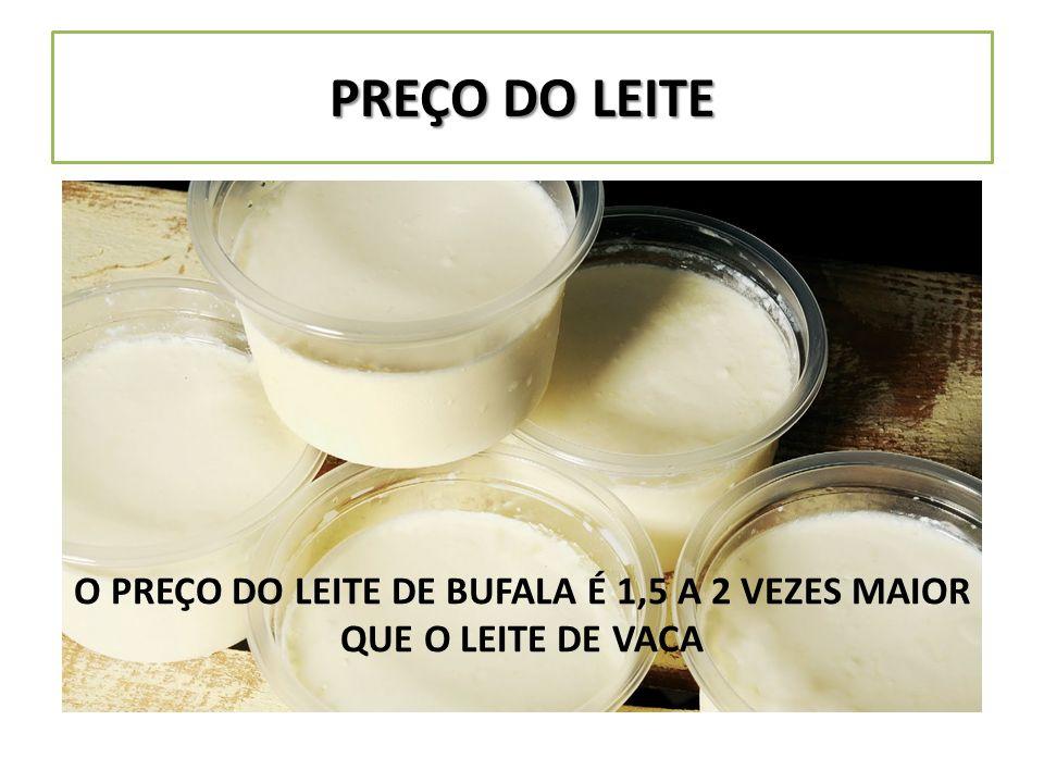 O PREÇO DO LEITE DE BUFALA É 1,5 A 2 VEZES MAIOR QUE O LEITE DE VACA