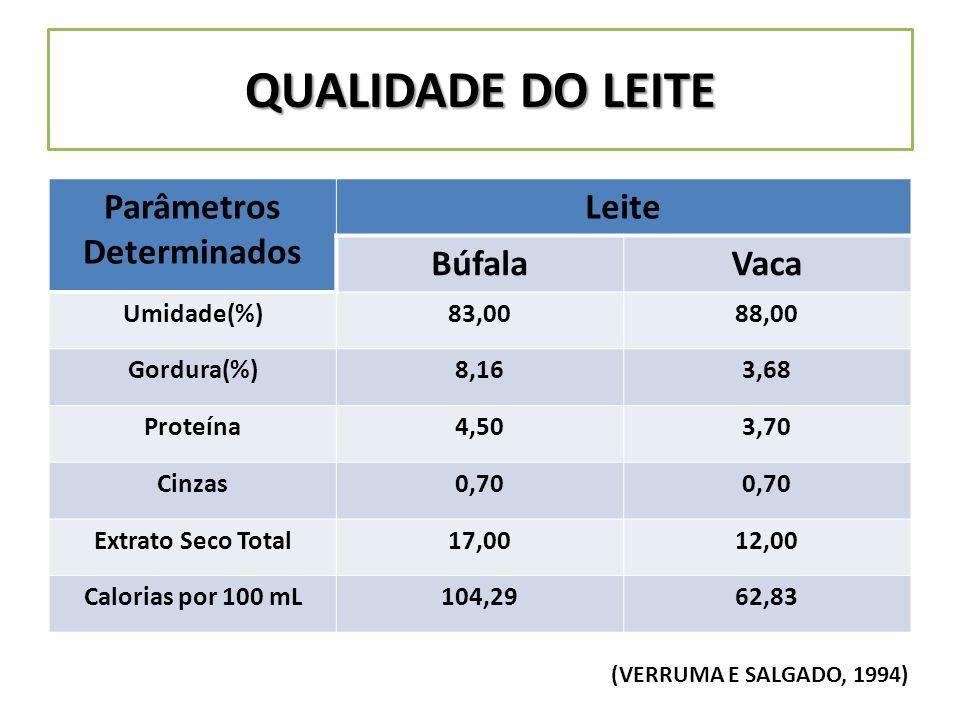 QUALIDADE DO LEITE Parâmetros Determinados Leite Búfala Vaca