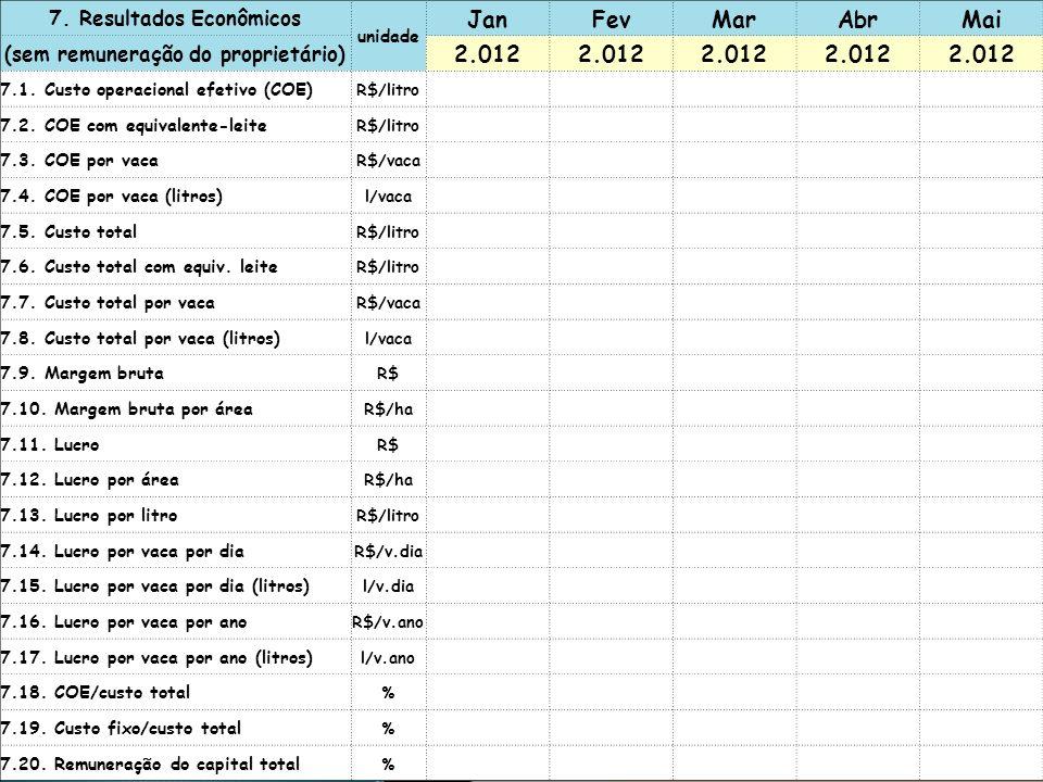 7. Resultados Econômicos (sem remuneração do proprietário)