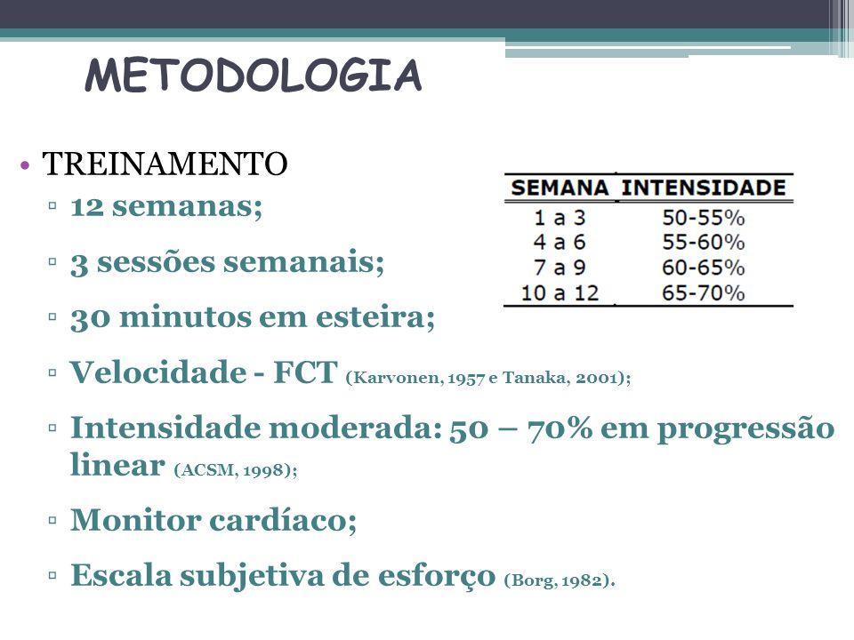 METODOLOGIA TREINAMENTO 12 semanas; 3 sessões semanais;