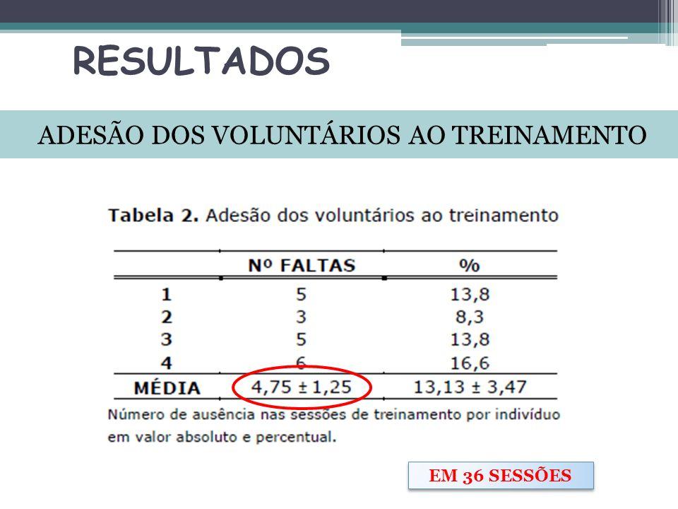 ADESÃO DOS VOLUNTÁRIOS AO TREINAMENTO