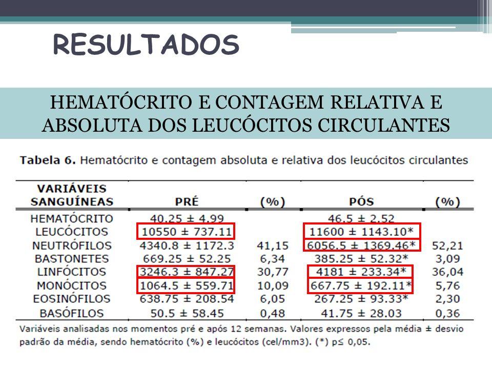 HEMATÓCRITO E CONTAGEM RELATIVA E ABSOLUTA DOS LEUCÓCITOS CIRCULANTES