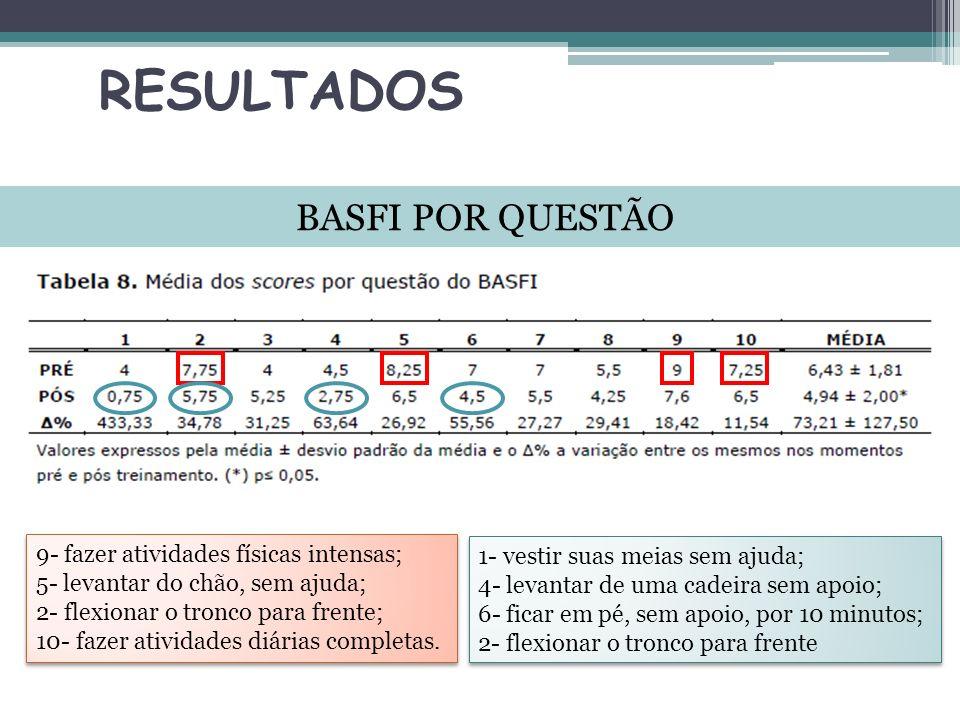 RESULTADOS BASFI POR QUESTÃO 9- fazer atividades físicas intensas;