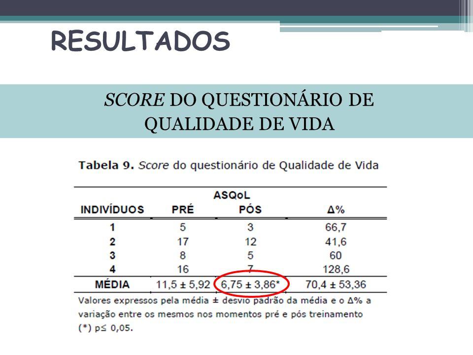 SCORE DO QUESTIONÁRIO DE QUALIDADE DE VIDA
