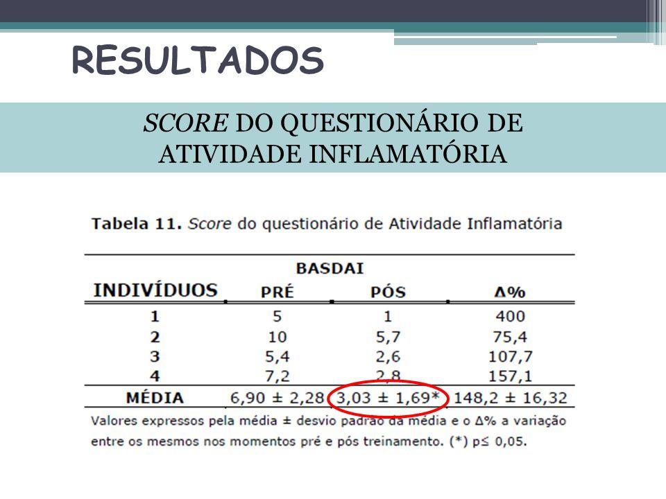 RESULTADOS SCORE DO QUESTIONÁRIO DE ATIVIDADE INFLAMATÓRIA