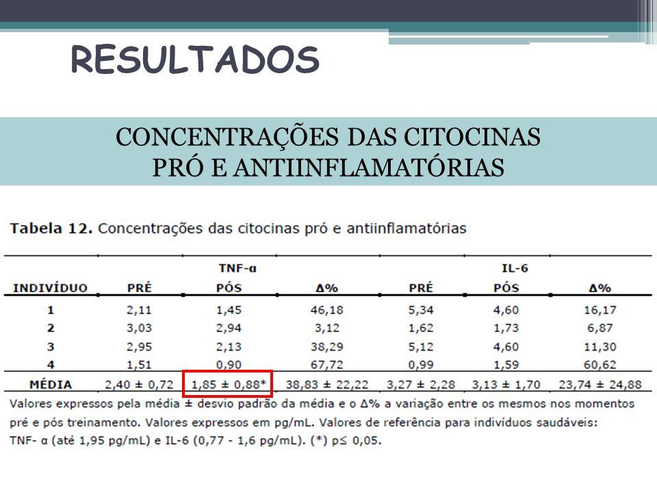 RESULTADOS CONCENTRAÇÕES DAS CITOCINAS PRÓ E ANTIINFLAMATÓRIAS