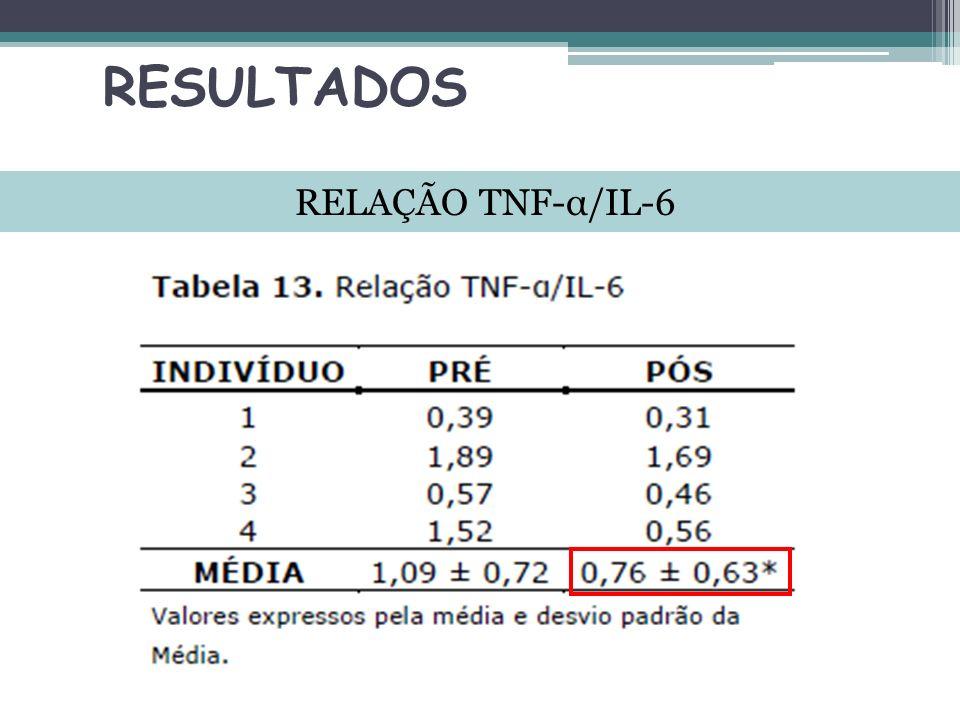 RESULTADOS RELAÇÃO TNF-α/IL-6
